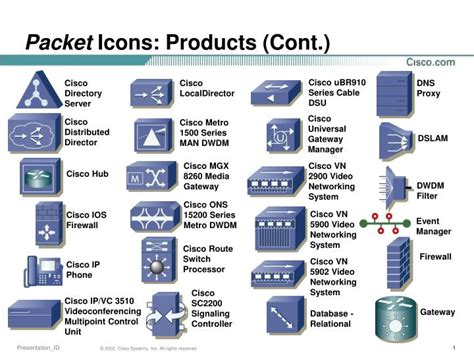 PPT - Packet Icons: Products (Cont