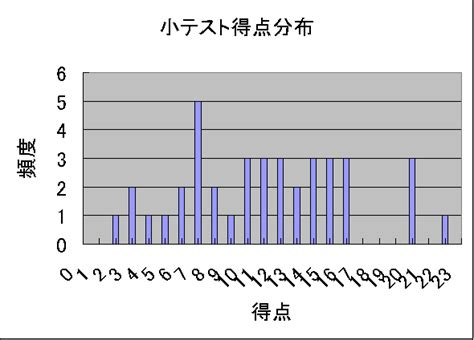 spss ときど記(131~140)count: